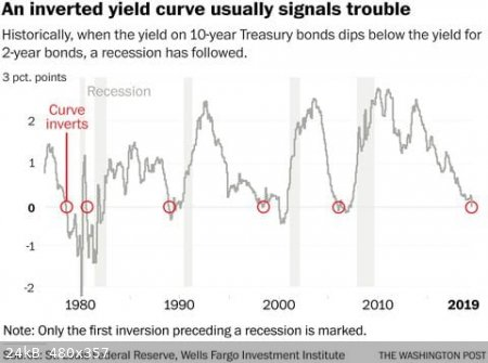 inverted-yield-curve.jpg - 24kB