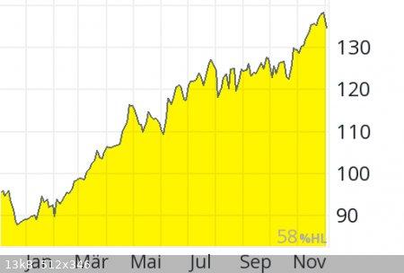 Chart.png - 13kB