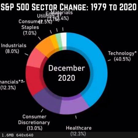 SaP500-sector-2020-12.jpg - 1.6MB