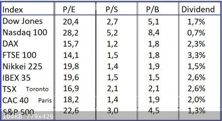 Indices-26-5-2021.jpg - 104kB