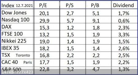 Indices-12-7-21.jpg - 147kB