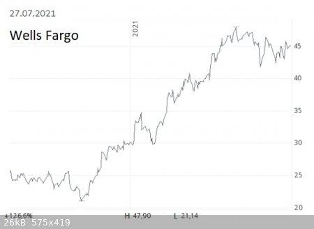 Wells-Fargo-chart.jpg - 26kB