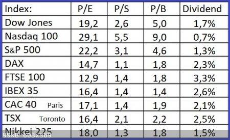 Indices-11-8-2021.jpg - 99kB